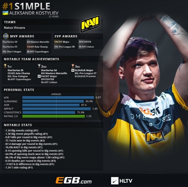 s1mple top 1