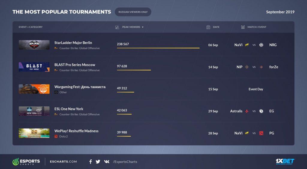Esports Charts RU September