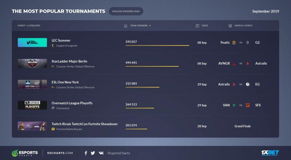 Esports Charts EN September