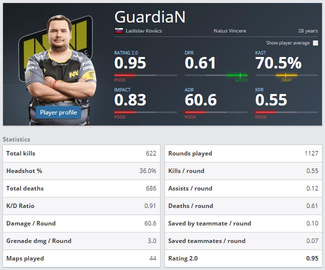 navi guardian stats