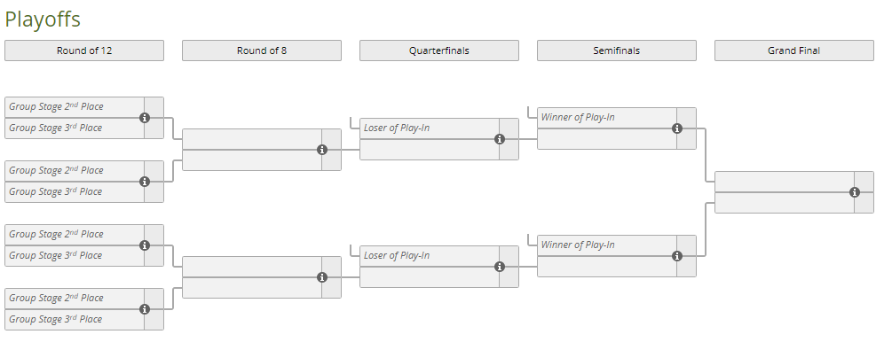 esl pro league playoffs