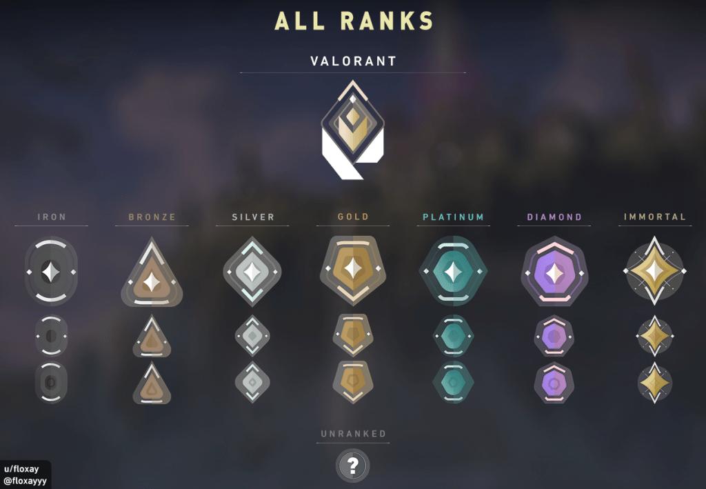 valorant ранг